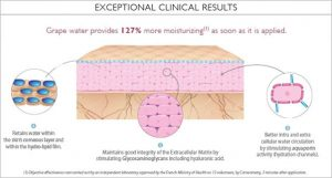 exceptional-clinical-results